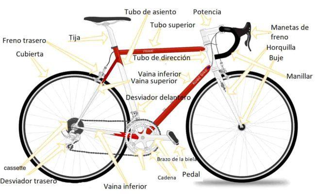 partes de una bici